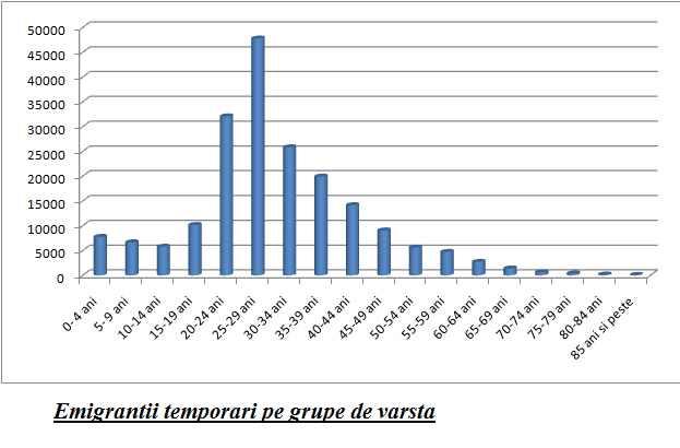 romani-emigranti-statistica